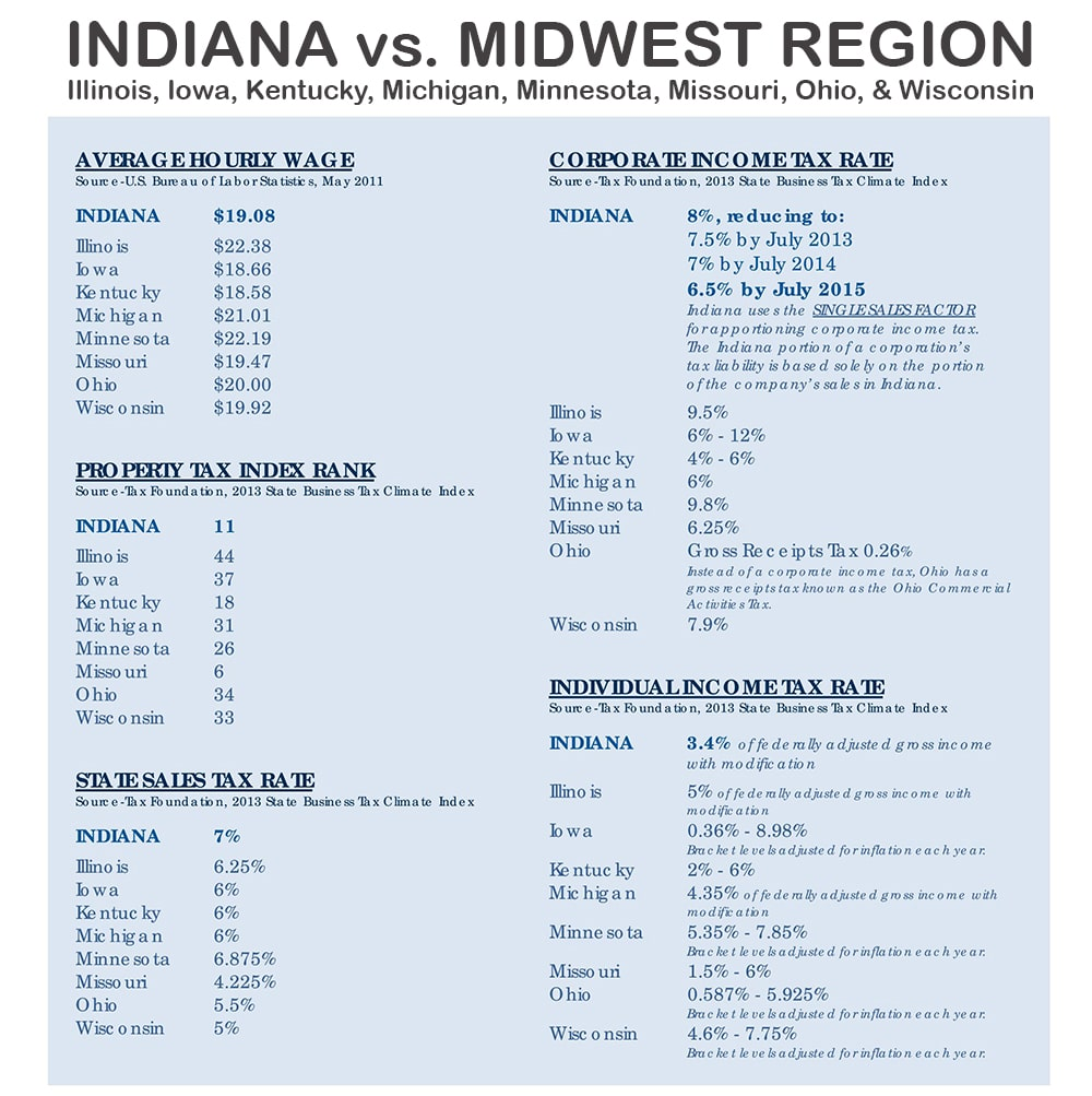 Part one of a midwest regional cost comparison.